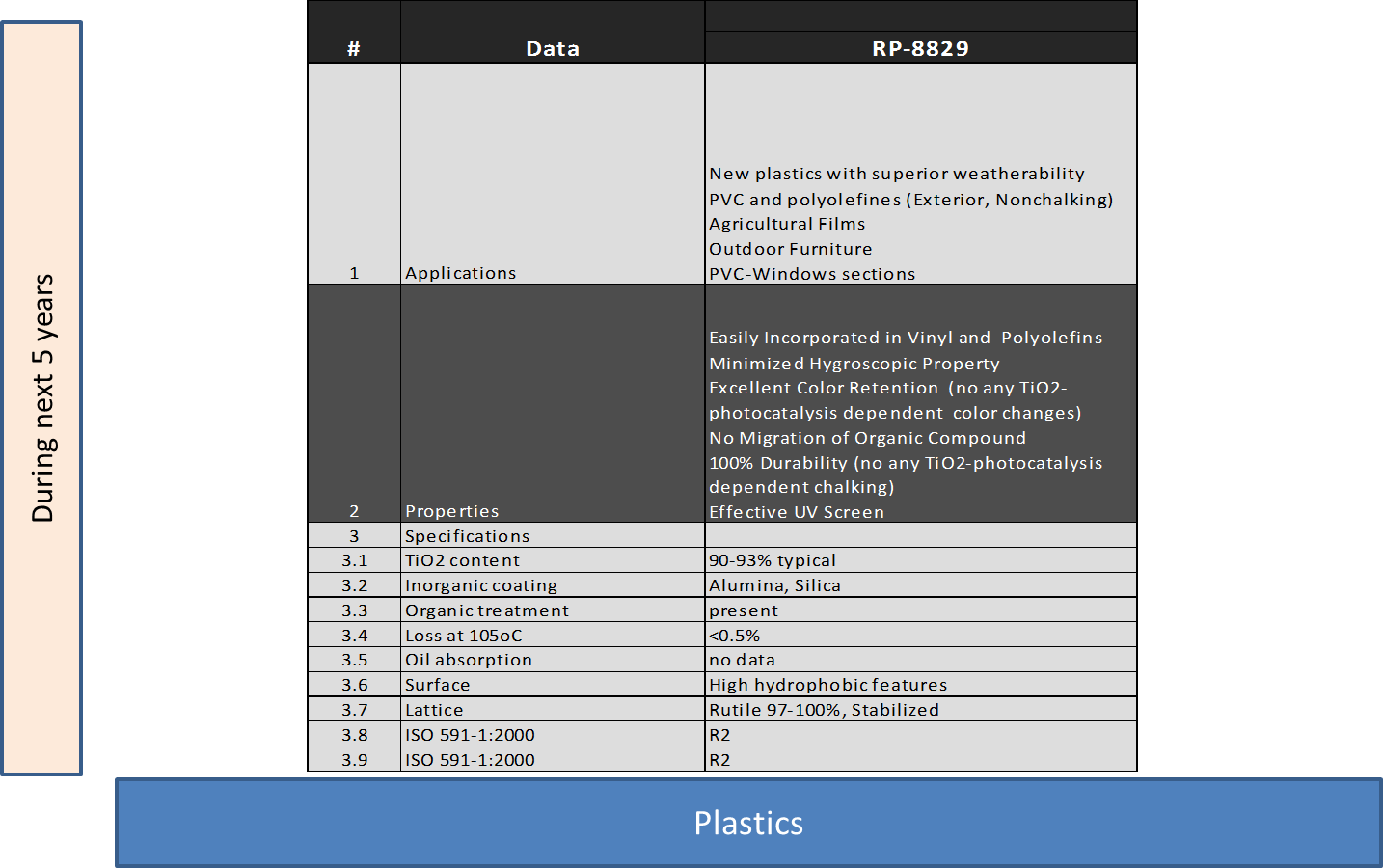 Characteristics of Plastic Grades Technologies and Know-How for RP-8829