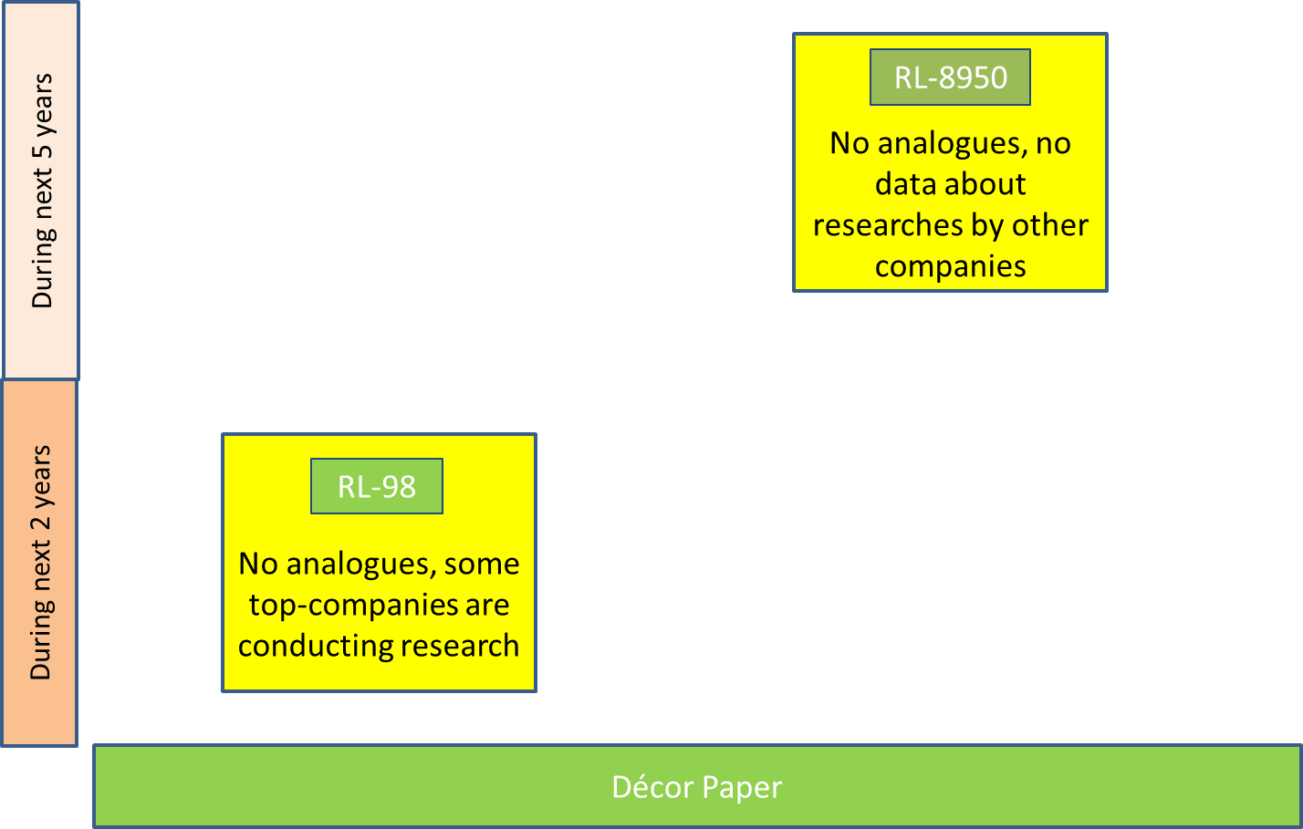 Decor Paper Grades Technologies and Know-How for RL-8950 and RL-98