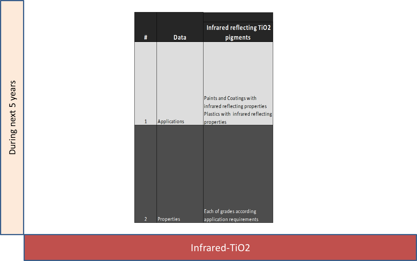 Characteristics of Infrared TiO2